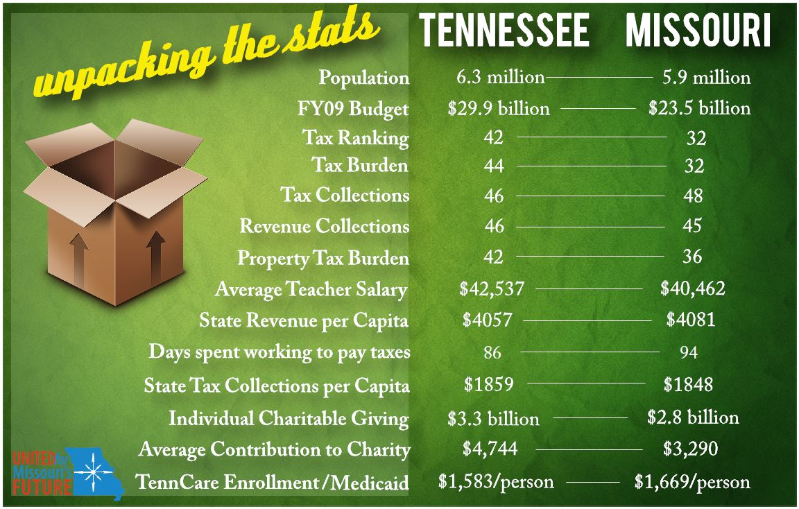 Tennessee State and Local Tax Burden 80% of Missouri's!