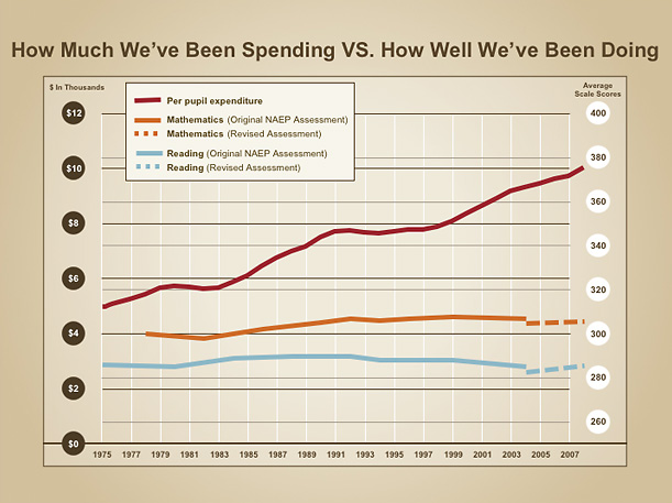 Education Spending vs Outcomes